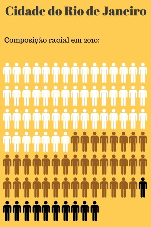Composição racial - Cidade do Rio de Janeiro. Censo 2010